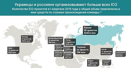 График дня: Украинцы и россияне организовывают больше всех ICO