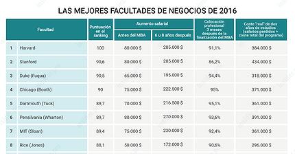 Gráfico del día: ¿Cuál es el mejor lugar para estudiar un MBA?