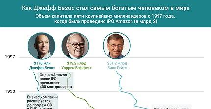 График дня: Как Джефф Безос стал самым богатым человеком в мире