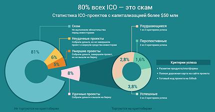 График дня: 80% всех ICO — это скам