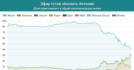 График дня: Эфир готов обогнать биткоин