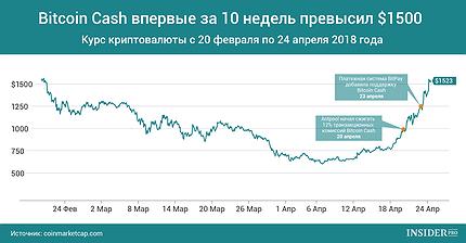 График дня: Bitcoin Cash впервые за 10 недель превысил $1500