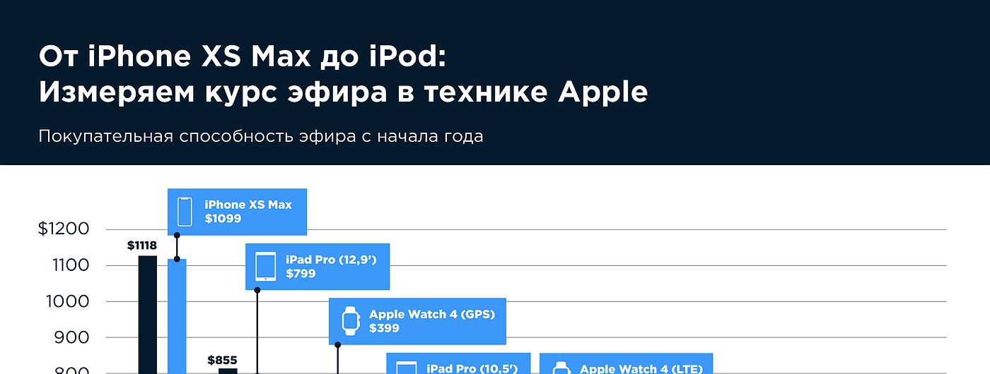 График дня: От iPhone XS Max до iPod. Что можно купить за 1 ETH