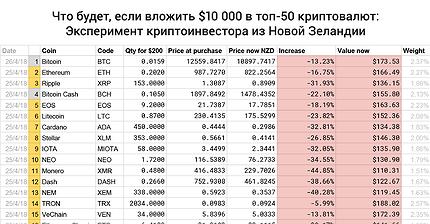 График дня: Что будет, если вложить $10 000 в топ-50 криптовалют