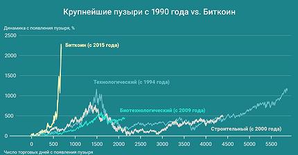 График дня: Крупнейшие пузыри с 1990 года vs. Биткоин