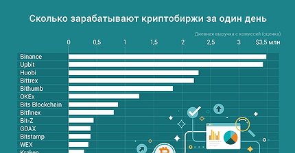 График дня: Сколько зарабатывают криптобиржи за один день