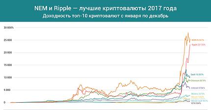График дня: NEM и Ripple — лучшие криптовалюты 2017 года