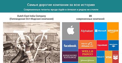 График дня: Самые дорогие компании за всю историю