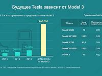 График дня: Будущее Tesla зависит от Model 3