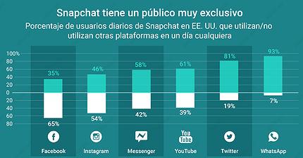 Gráfico del día: Snapchat tiene un público exclusivo