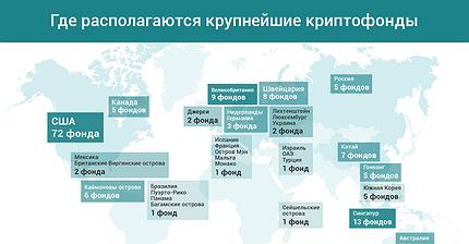 График дня: Где располагаются крупнейшие криптофонды