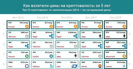 График дня: Как взлетела капитализация криптовалют за 5 лет