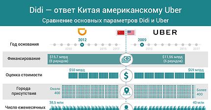 График дня: Didi — ответ Китая американскому Uber