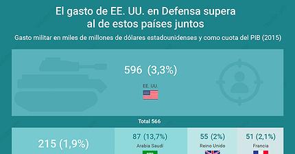 Gráfico del día: ¿Cuál es el gasto militar de EE. UU. en comparación con otros países?
