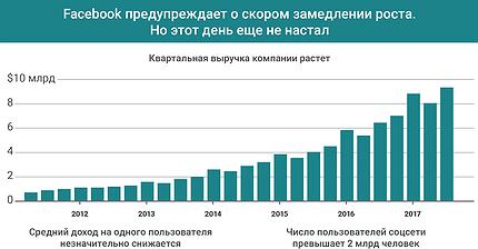 График дня: Facebook предупреждает о скором замедлении роста