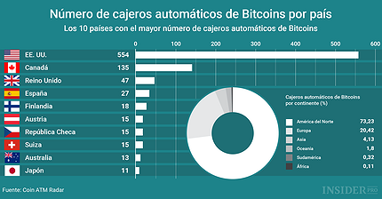 Gráfico del día: ¿En qué países es más fácil sacar Bitcoins de un cajero automático?