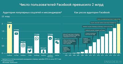 График дня: Число пользователей Facebook превысило 2 млрд