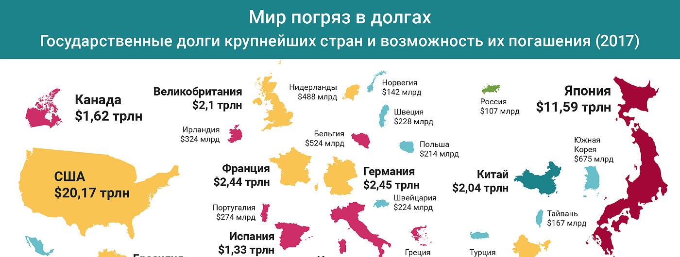 График дня: Мир погряз в долгах