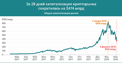 График дня: За 28 дней капитализация крипторынка сократилась на $474 млрд