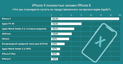График дня: iPhone X полностью затмил iPhone 8