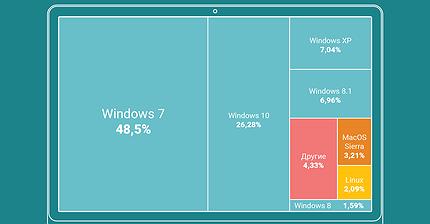 График дня: Windows 7 — неоспоримый лидер рынка ОС
