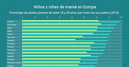 Gráfico del día: ¿En qué países europeos hay más niños de mamá?