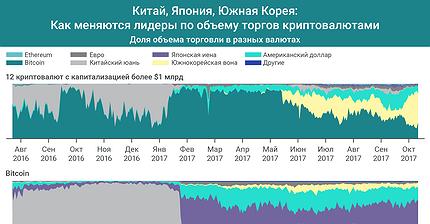 График дня: Как меняются лидеры по объему торгов криптовалютами