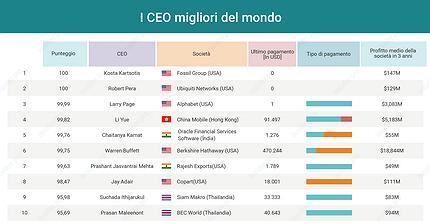 I migliori CEO del mondo