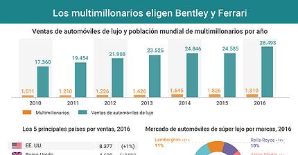 Gráfico del día: Los multimillonarios prefieren Bentley y Ferrari