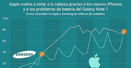 Gráfico del día: El éxito del iPhone 7 y el fracaso del Galaxy Note 7 vuelven a darle el liderazgo a Apple