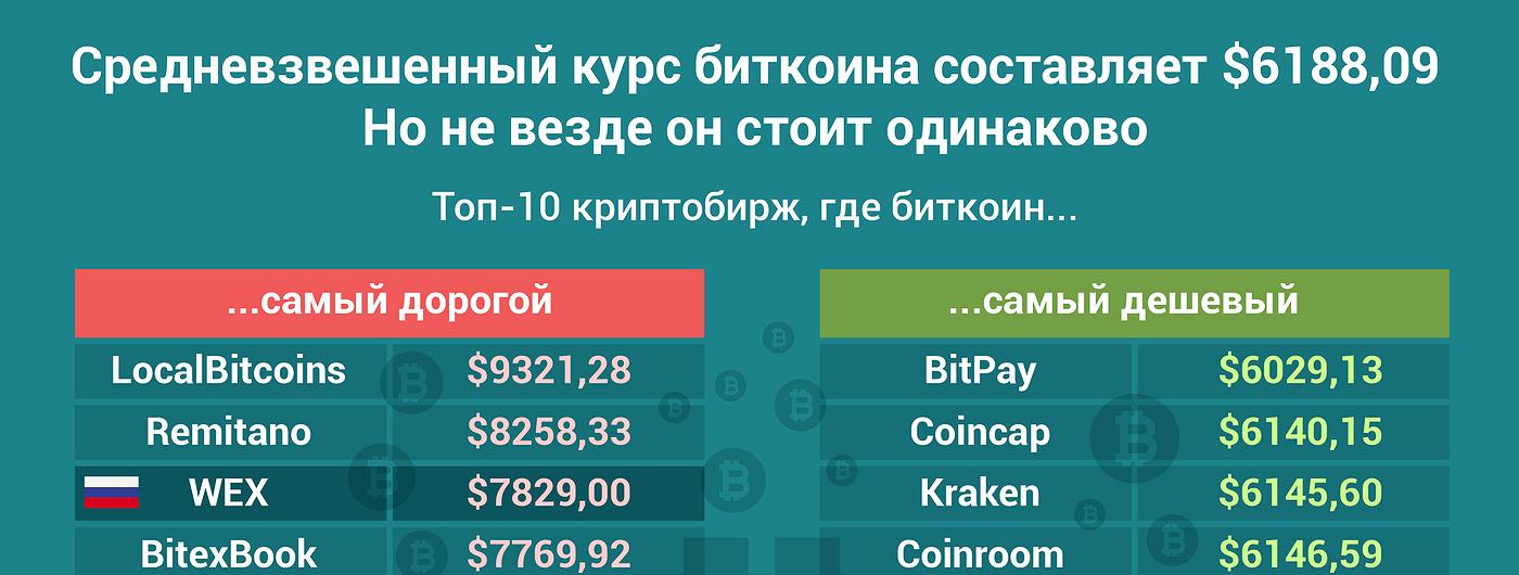 График дня: Насколько цена биткоина различается на популярных биржах