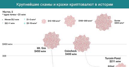 График дня: Крупнейшие скамы и кражи криптовалют в истории