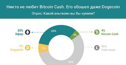 График дня: Никто не любит Bitcoin Cash, его обошел даже Dogecoin