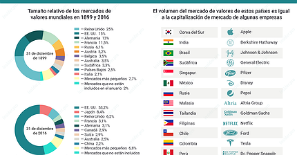 Gráfico del día: Equilibrio de poder de los mercados de valores de todo el mundo