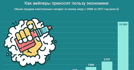График дня: Как вейперы приносят пользу экономике