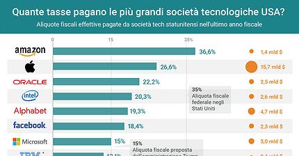 Quante tasse pagano le più grandi società tecnologiche USA?