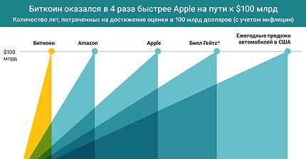 График дня: Биткоин оказался в 4 раза быстрее Apple на пути к $100 млрд