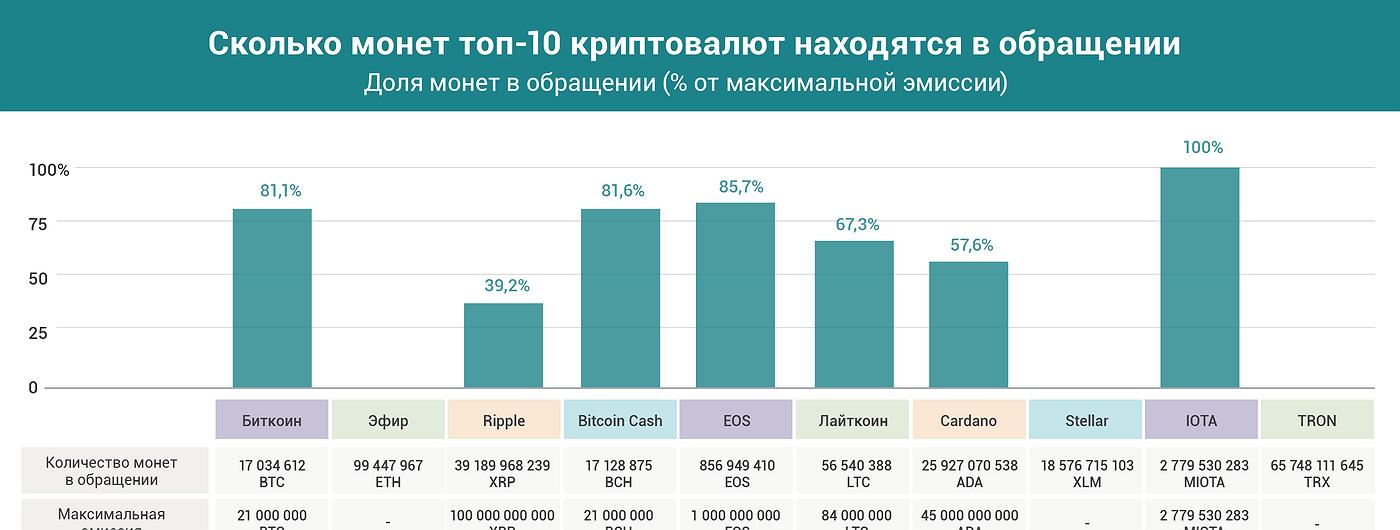 График дня: Сколько монет топ-10 криптовалют находятся в обращении