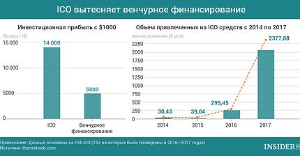 График дня: ICO вытесняет венчурное финансирование
