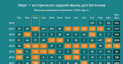 График дня: Март — исторически худший месяц для биткоина
