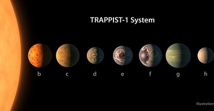 La NASA ha scoperto 7 nuovi pianeti