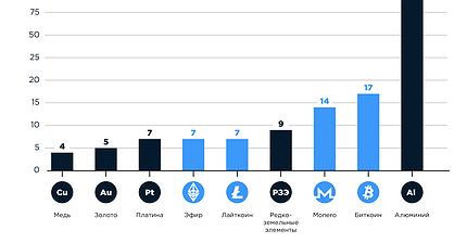 График дня: Добыча алюминия в 7 раз энергозатратнее майнинга биткоина