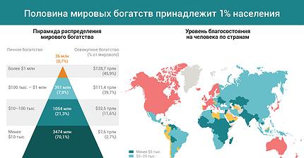 График дня: Половина мировых богатств принадлежит 1% населения