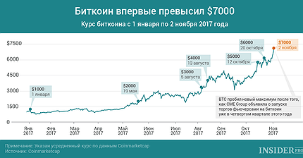 График дня: Биткоин впервые превысил $7000