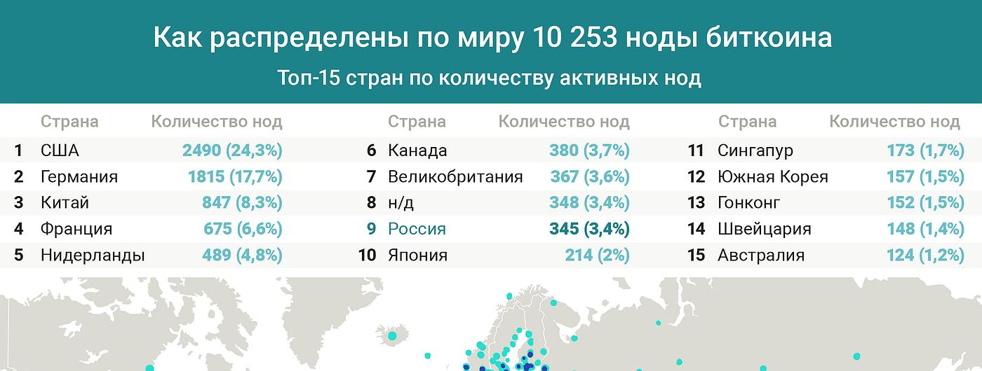 График дня: Как распределены по миру 10 253 ноды биткоина