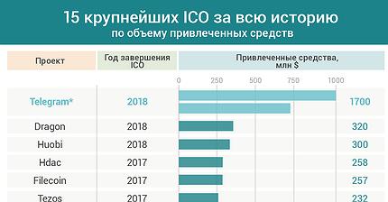 График дня: 15 крупнейших ICO за всю историю