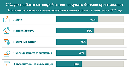 График дня: 21% ультрабогатых людей стали покупать больше криптовалют