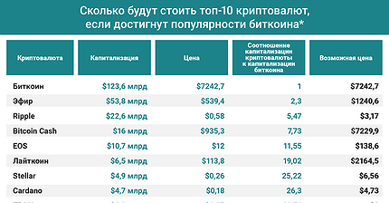График дня: Сколько будут стоить топ-10 криптовалют, если достигнут популярности биткоина
