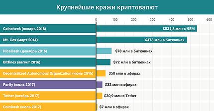 График дня: Крупнейшие кражи криптовалют