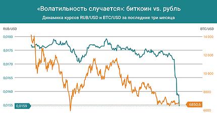 График дня. «Волатильность случается». Биткоин vs. рубль